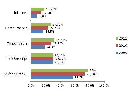 Perú: Entorno tecnológico 2012 (3/4)