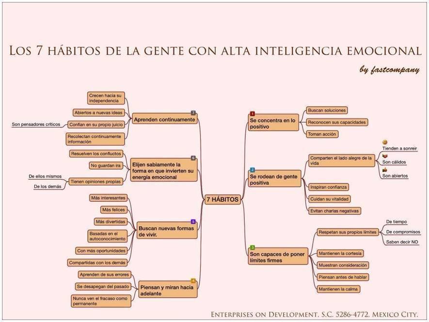 7 habitos de alta inteligencia emocional